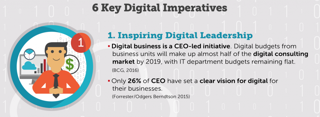 6 Digital Key Imperatives